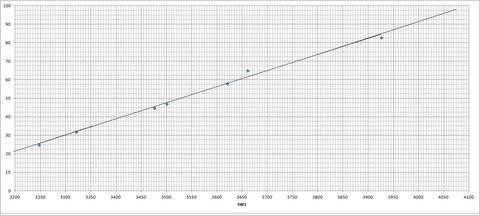 ダイヤル⇔周波数対応表(SW1)