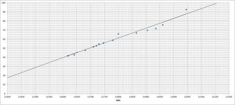 ダイヤル⇔周波数対応表(SW6)