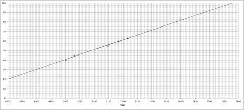ダイヤル⇔周波数対応表(SW4)