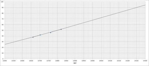 ダイヤル⇔周波数対応表(SW7)