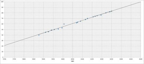 ダイヤル⇔周波数対応表(SW3)