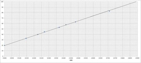 ダイヤル⇔周波数対応表(SW8)