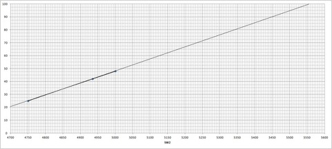ダイヤル⇔周波数対応表(SW2)