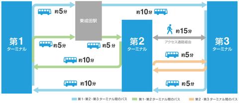 成田空港ターミナル間連絡バス路線図