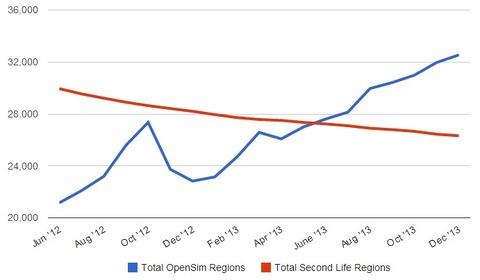 OS-vs-SL-regions-Dec-2013