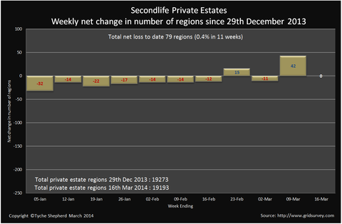 private_estates_net_change_to_16_mar_2014