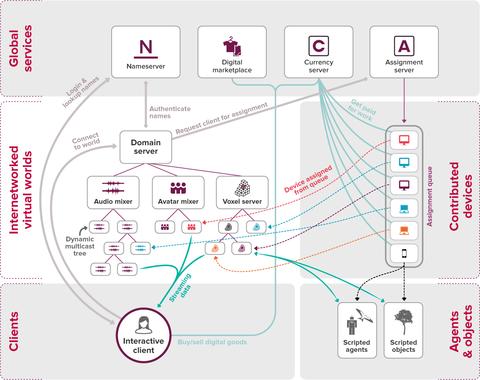 hifi-system-architecture1