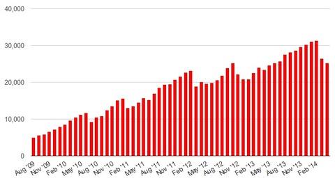 Top-40-grid-growth-Apr-2014