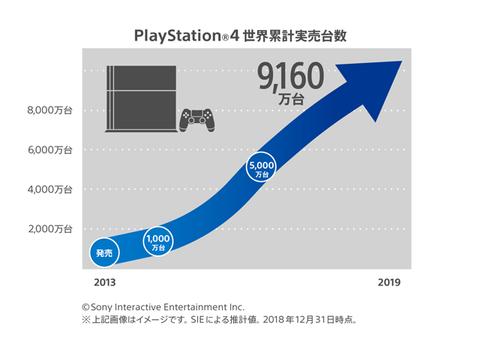 【朗報】「プレイステーション 4」世界累計実売9,160万台を突破
