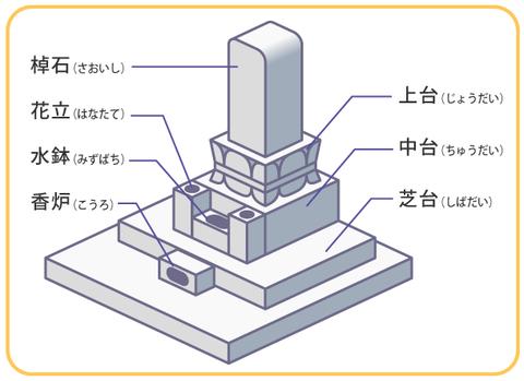 義実家のお墓、墓石の名前が『○○××(義祖父フルネーム)家累代之墓』になってるのが何か違和感…墓石にフルネームって普通なの?