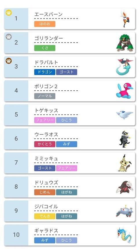 【ポケモン剣盾】御三家が強すぎてランキングトップを独占!!!