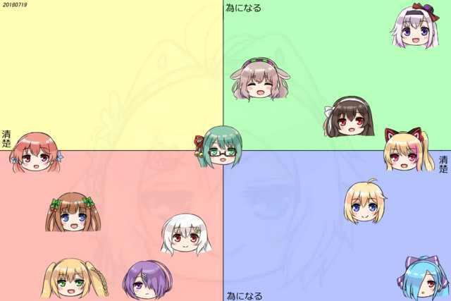 【Vtuber】アイドル部の過去と現在のポジションを図表にしたものが…今と異なる状況も見出せる!【Vチューン!掲示板より】