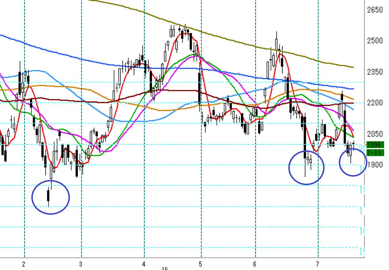 の 株価 コロプラ