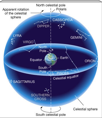 celestial-sphere-CM