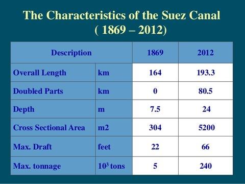 suez-canal-4-638