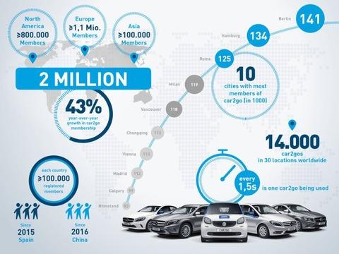 car2go-crosses-two-million-member-milestone
