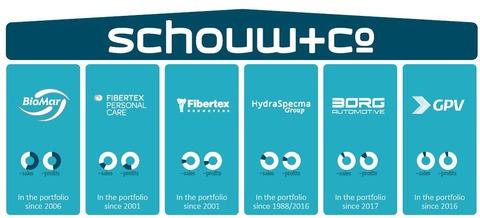 Schouw overview