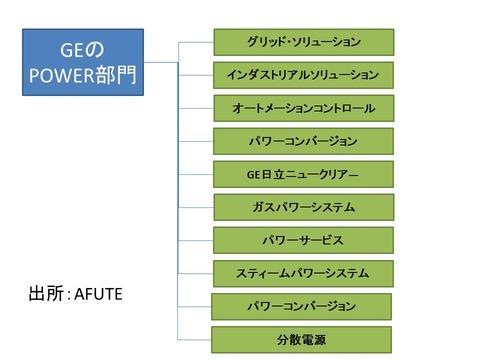 GEパワー事業部門詳細