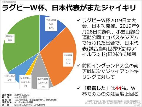 20200212ラグビーW杯、日本代表がまたジャイキリ