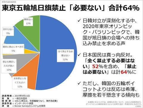 東京五輪旭日旗禁止「必要ない」合計64%のキャプチャー