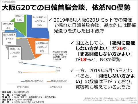 20190803大阪G20での日韓首脳会談、依然NO優勢