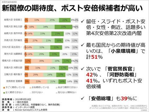 新閣僚の期待度、ポスト安倍候補者が高いのキャプチャー