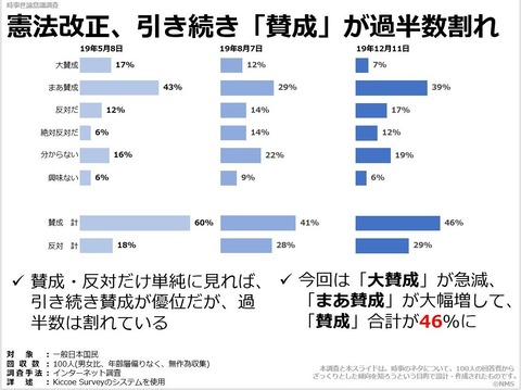 憲法改正、引き続き「賛成」が過半数割れのキャプチャー