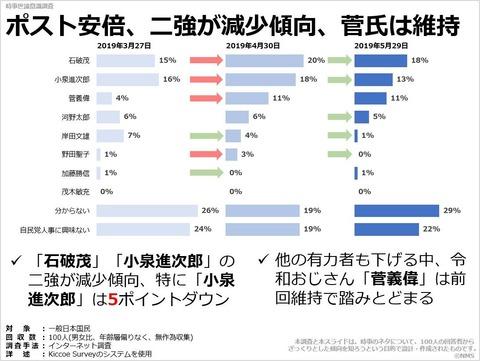 ポスト安倍、二強が減少傾向、菅氏は維持のキャプチャー