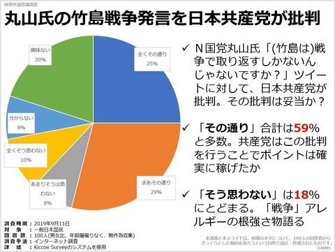 丸山氏の竹島戦争発言を日本共産党が批判のキャプチャー