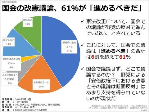 20200108国会の改憲議論、61%が「進めるべきだ」