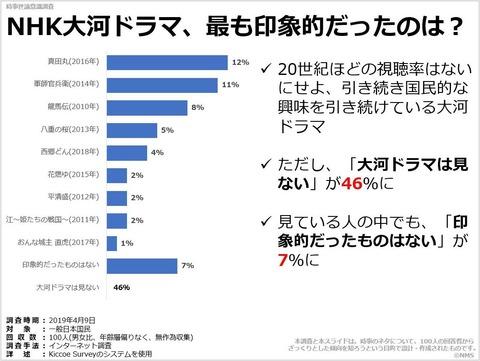 NHK大河ドラマ、最も印象的だったのは?のキャプチャー