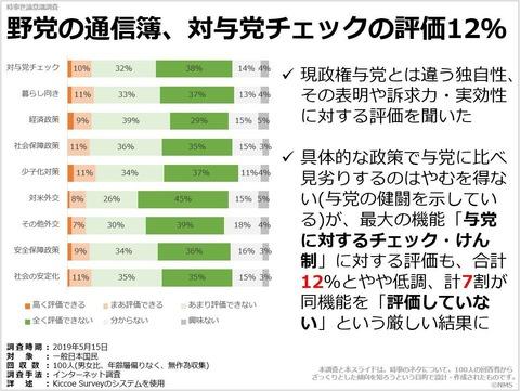 野党の通信簿、対与党チェックの評価12%のキャプチャー