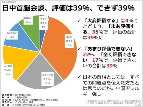 20200614日中首脳会談、評価は39%、できず39%