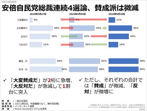 安倍自民党総裁連続4選論、賛成派は微減のキャプチャー