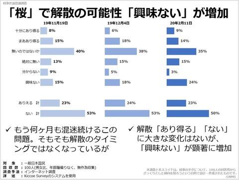 「桜」で解散の可能性「興味ない」が増加のキャプチャー