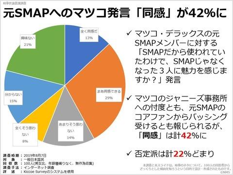 元SMAPへのマツコ発言「同感」が42%にのキャプチャー
