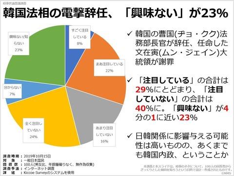 韓国法相の電撃辞任、「興味ない」が23%のキャプチャー