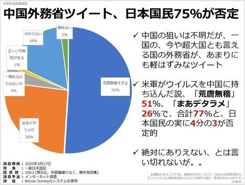 20200917中国外務省ツイート、日本国民75%が否定