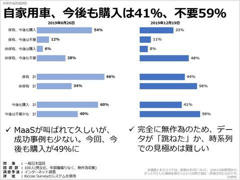 20200609自家用車、今後も購入は41%、不要59%