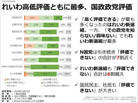 れいわ高低評価ともに最多、国政政党評価のキャプチャー