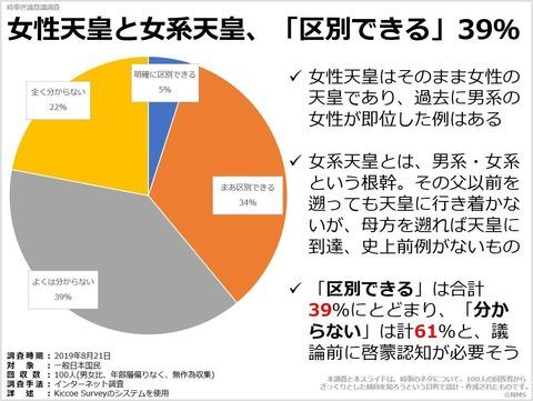 女性天皇と女系天皇、「区別できる」39%のキャプチャー
