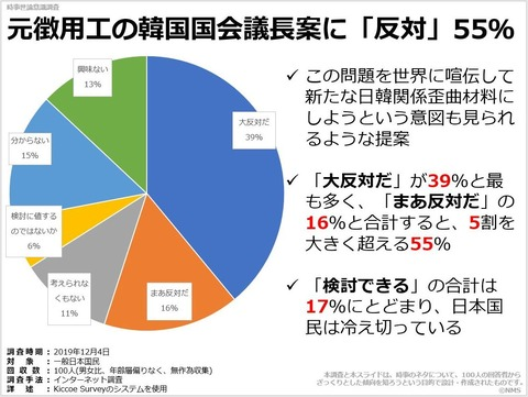 20200514元徴用工の韓国国会議長案に「反対」55%