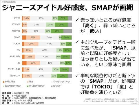 ジャニーズアイドル好感度、SMAPが画期のキャプチャー
