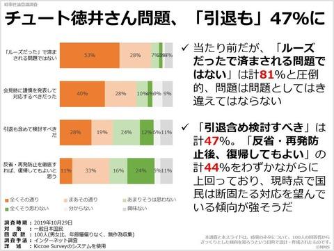 チュート徳井さん問題、「引退も」47%にのキャプチャー