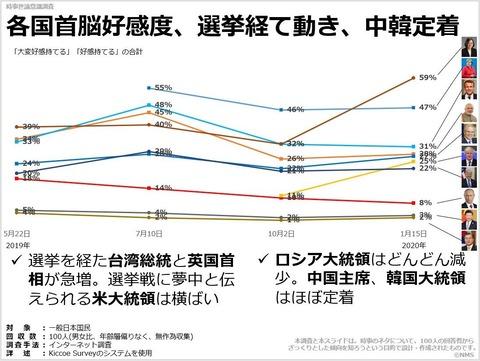 各国首脳好感度、選挙経て動き、中韓定着のキャプチャー