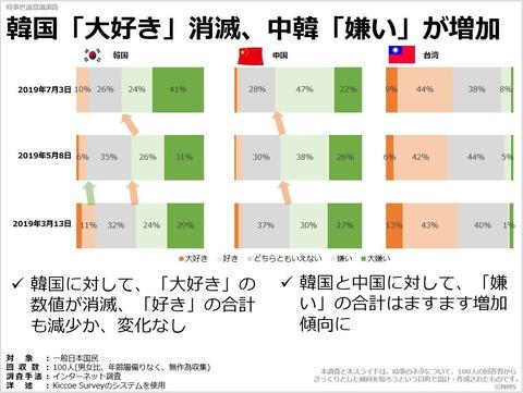 韓国「大好き」消滅、中韓「嫌い」が増加のキャプチャー