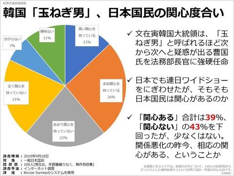 20200111韓国「玉ねぎ男」、日本国民の関心度合い