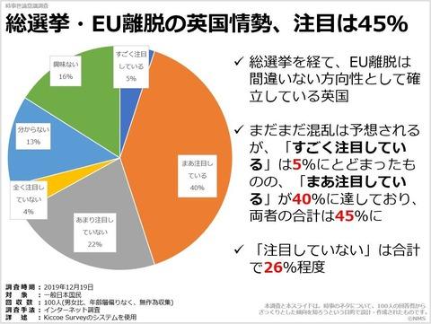 総選挙・EU離脱の英国情勢、注目は45%のキャプチャー