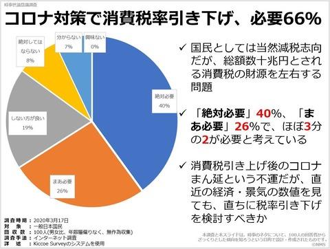 コロナ対策で消費税率引き下げ、必要66%のキャプチャー