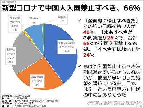 新型コロナで中国人入国禁止すべき、66%のキャプチャー